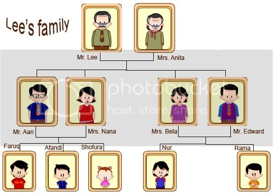 Funstudy Family Tree