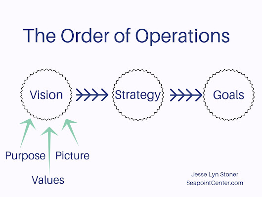 The Difference Between Mission Vision Purpose Strategy and Goals |