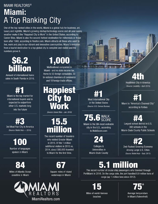 Miami is one of the Top Ranked Cities in the World!