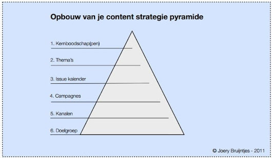 Nader uitgelicht: de rol van copywriting binnen contentstrategie - Content Marketing Management
