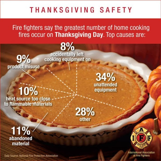 The #1 Reason Thanksgiving is the peak day for home cooking fires | Action Plus Bail Bonds