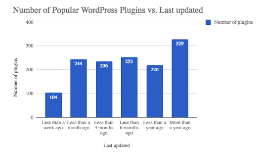 Should I Update My WordPress Plugins? Here's Your Data-Backed Answer