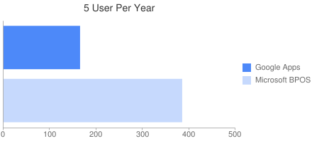 5 User Per Year