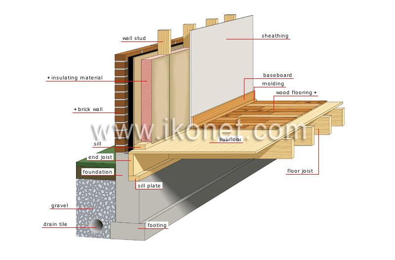 foundation 71080