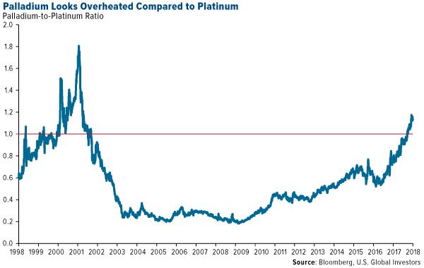 Palladium looks overheated compared to platinum