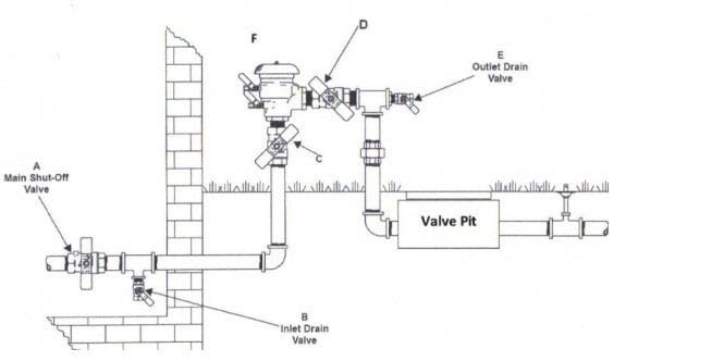 How To Drain Your Sprinkler System In 3 Minutes Free Pdf