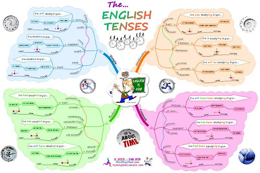 English Verb Tenses: Ultimate Mind Map