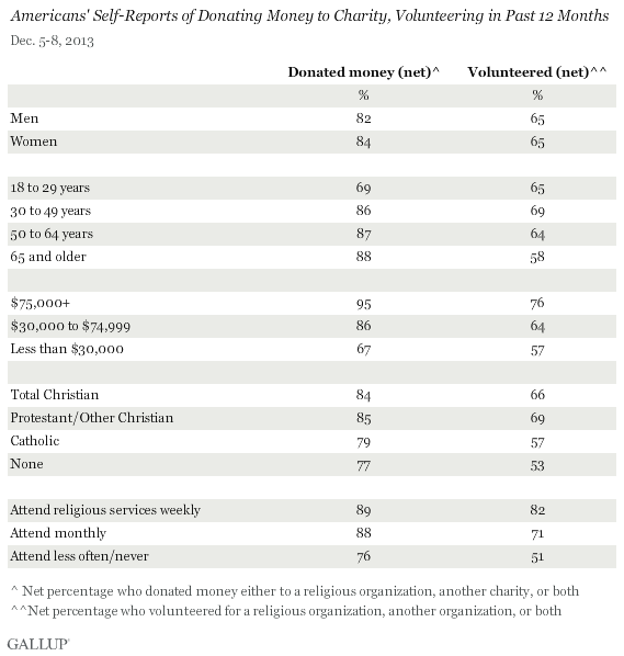 Americans' Self-Reports of Donating Money to Charity, Volunteering in Past 12 Months, December 2013