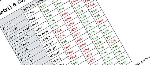 PHP cheat sheet - blueshoes
