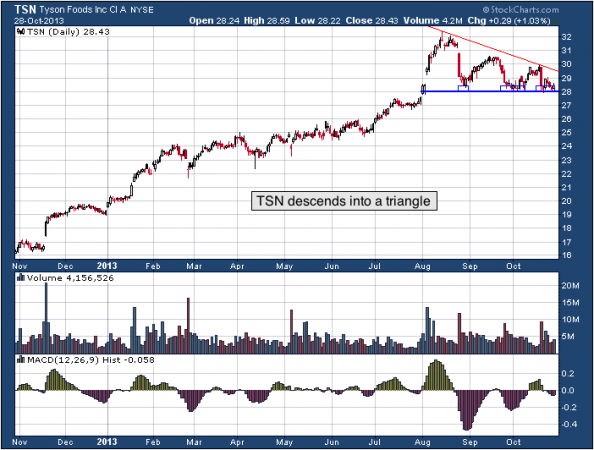1-year chart of TSN (Tyson Foods, Inc.)