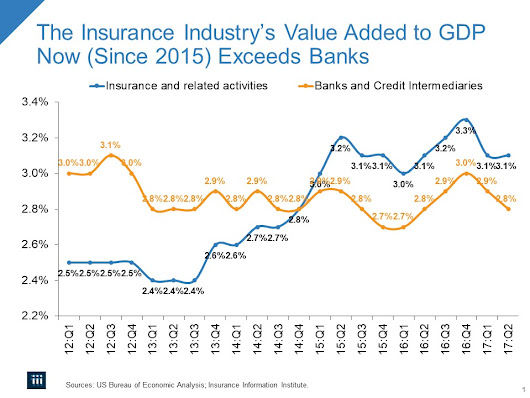 The Insurance Industry's Value Added to GDP | Commentary and Insights on the Business of Insurance