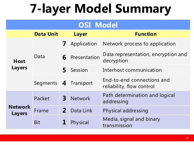 The OSI Models Seven Layers Defined And Functions Explained