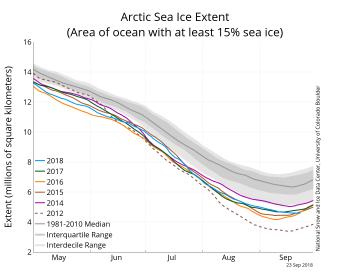 Figura 2. O gráfico acima mostra a dimensão do gelo marinho do Ártico em 23 de setembro de 2018, juntamente com os dados da extensão diária do gelo nos quatro últimos anos e as menores extensões de cada ano. 2018 está em azul, 2017 em verde, 2016 em laranja, 2015 em marrom, 2014 em roxo e 2012 em marrom tracejado. A média de 1981 a 2010 está em cinza escuro. As áreas cinzentas em torno da linha média mostram os intervalos interquartil e interdecil dos dados. Crédito: Centro Nacional de Dados sobre Neve e Gelo