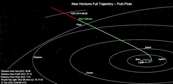 The green line marks the path traveled by the New Horizons spacecraft as of 4:00 PM, Pacific Daylight Time, on October 27, 2016.  It is 3.5 billion miles from Earth.