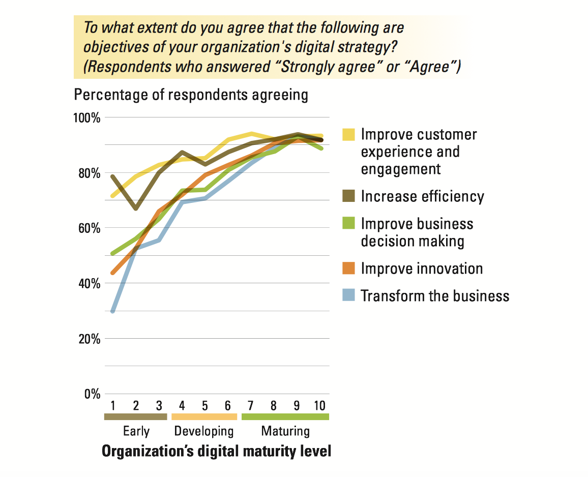 Digital Transformation and what leading consulting firms have to say about it 4