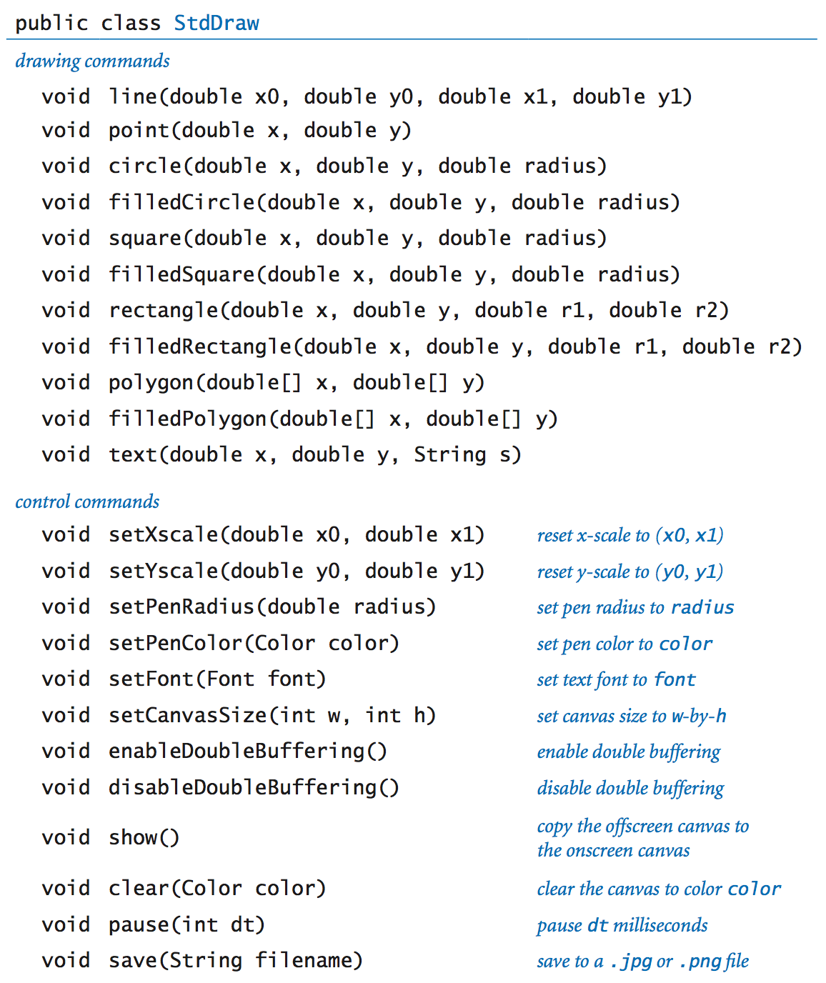 Standard drawing API