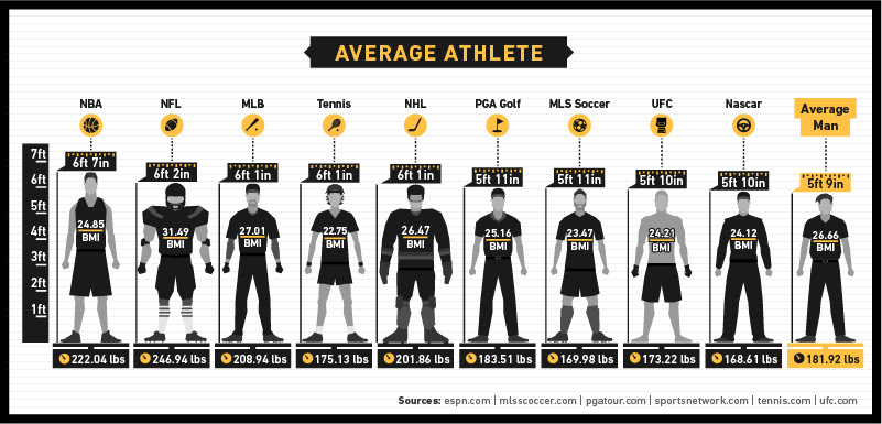 body fat percentage pro athletes
