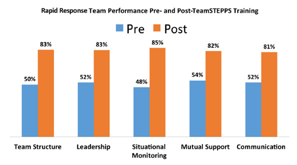 Bar chart shows Rapid Response Team Performance Pre- and Post-TeamSTEPPS Training: Team Structure, Pre - 50%, Post - 83%. Leadership, Pre -  52%, Post - 83%. Situational Monitoring, Pre - 48%, Post - 85%. Mutual Support, Pre - 54%, Post - 82%.  Communication, Pre - 52%, Post - 81%.
