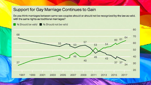 GALLUP: Support For Marriage Equality Hits New High - Joe.My.God.
