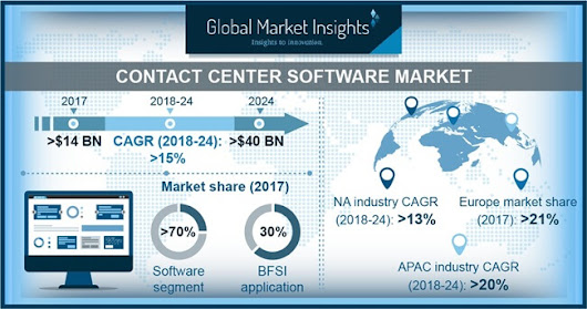 Contact Center Software Market Size to exceed $40bn by 2024
