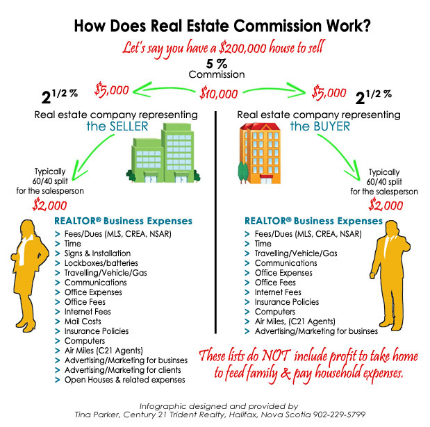 How Real Estate Commission Structure REALLY Works