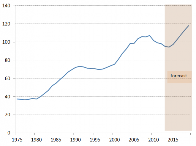 Private debt levels UK 1975-2014