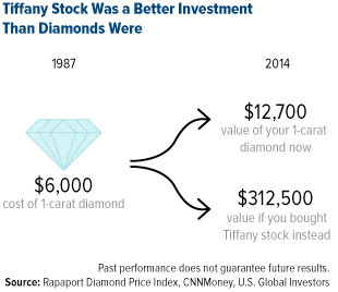 Tiffany Stock Was a Better Investment Than Diamonds Were.