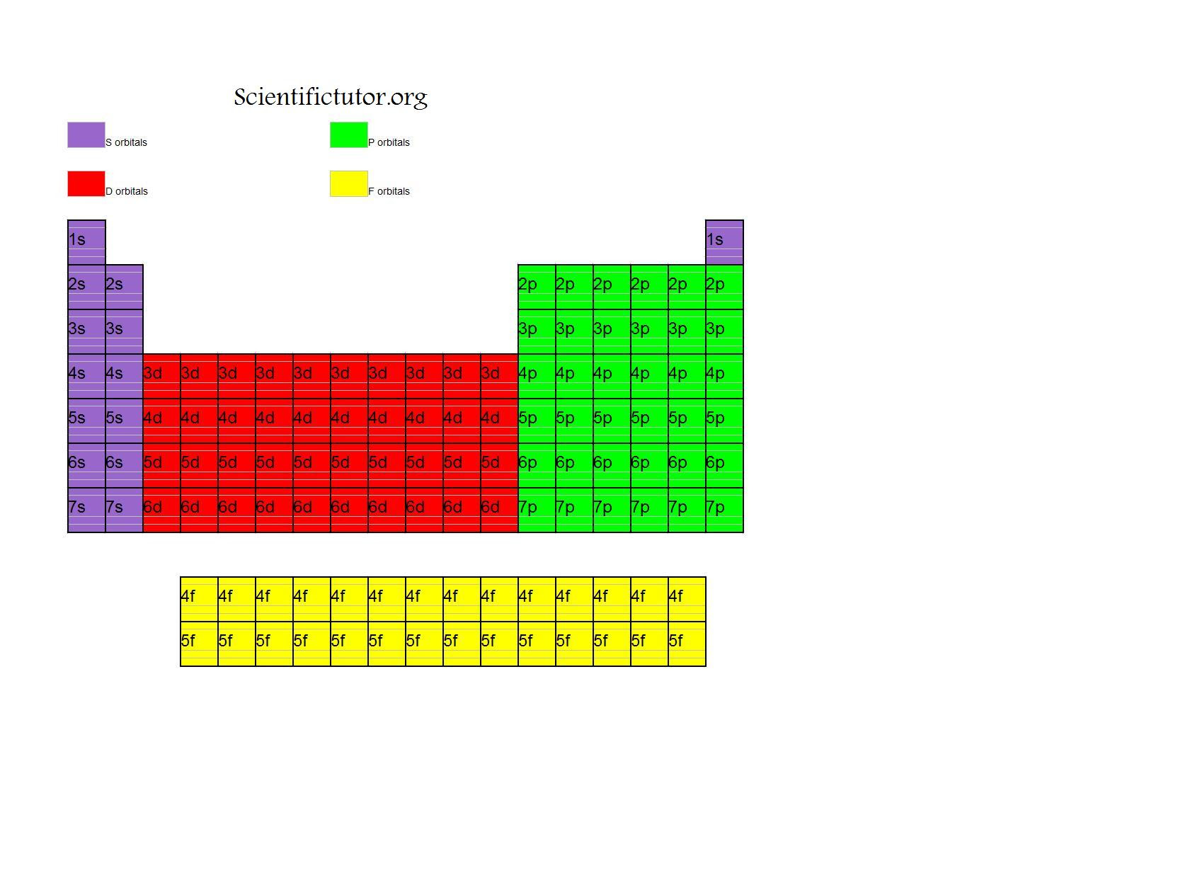Chem - Electron Configuration Diagrams | Scientific Tutor