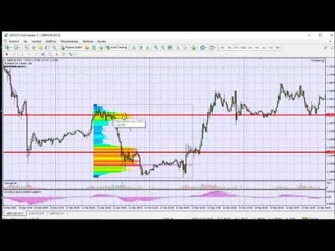 Youtube como usar fibonacci en trading forex 15 minutos
