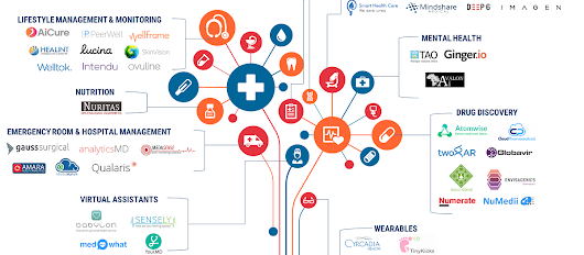 From Virtual Nurses To Drug Discovery: 106 Artificial Intelligence Startups In Healthcare