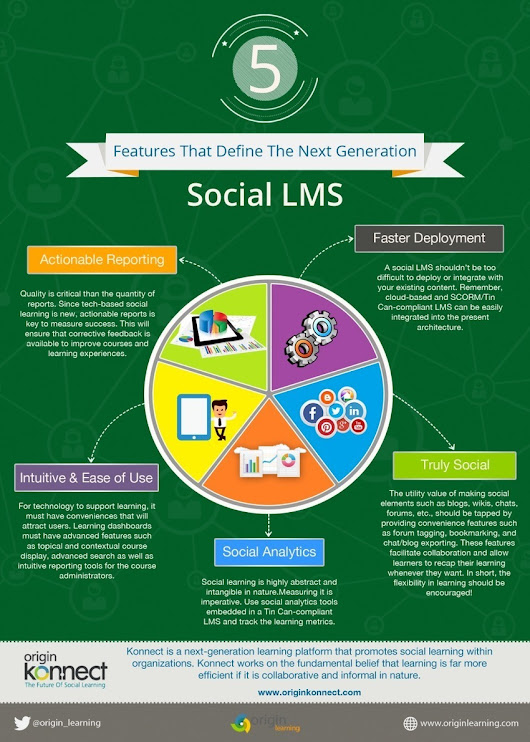 The Next Generation Social LMS Infographic | Fr...
