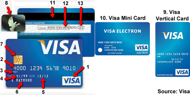 How to Recognize a Valid Credit Card