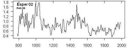 Briffa's Polar Urals temperature reconstruction – ring width chronology from Esper et al [2002], as provided in email from Science [Feb 2006].