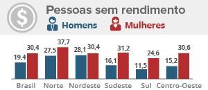 A cada 10 mulheres no Brasil, 3 não têm rendimento próprio, diz estudo (Editoria de Arte/G1)