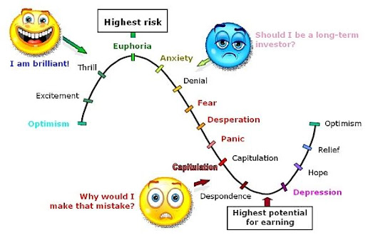 Bild: Psychology Charts & Sentiment Cycles (Updated)