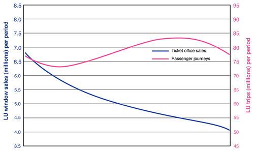 Sales v Journeys graph from TfL
