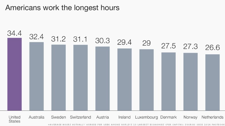 http://i2.cdn.turner.com/money/dam/assets/150709130137-chart-americans-work-long-hours-780x439.jpg
