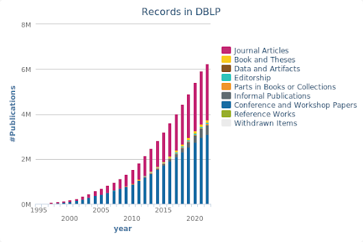 dblp: Records in DBLP