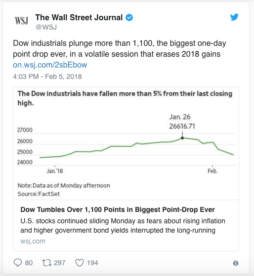 Dow Plunge