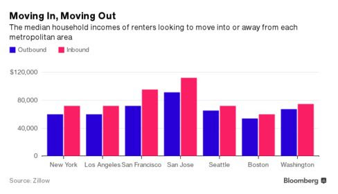 Two New Charts Prove San Francisco Rents Are Out of Control
