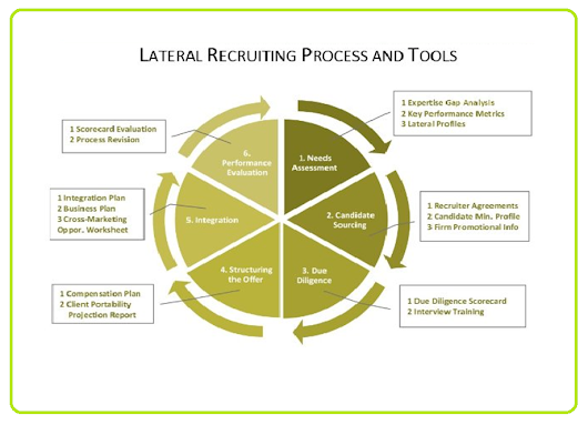 Lateral Recruitment, lateral hiring meaning, definition, process