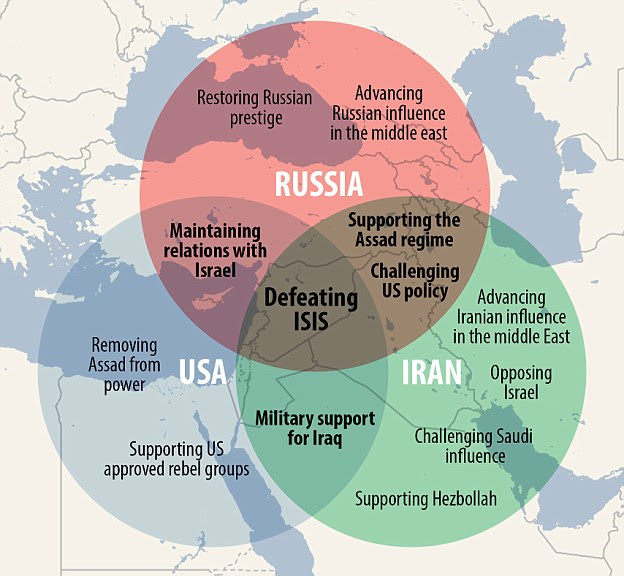 A graphic showing who is fighting who in the Middle East and why. The conflict has become so complex that arch enemies are finding their interests have aligned, presenting  diplomatic and military conundrums