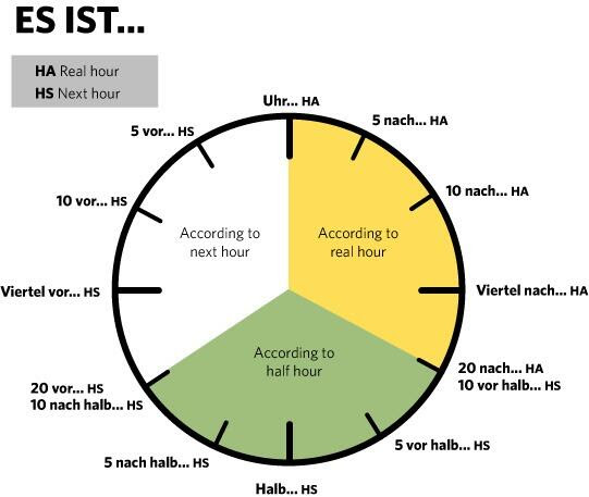 Learning To Tell The Time In German