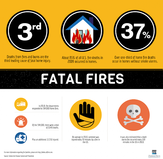 Fatal Fires | Visual.ly