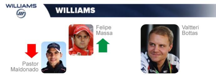 Williams: Felipe Massa chega para lugar de Pastor Maldonado; Valtteri Bottas segue (Foto: InfoEsporte)
