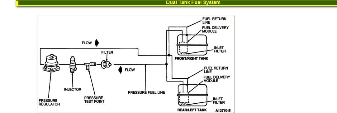 96 F150 Fuel System Diagram Wiring Diagram Server A Server A Lastanzadeltempo It