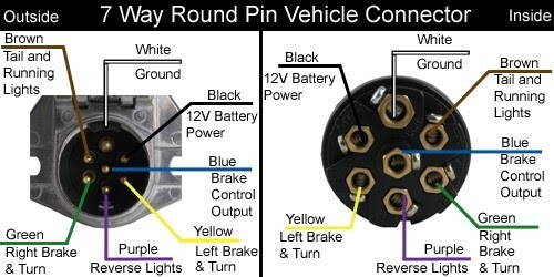 92 F250 7 Pin Trailer Wiring At Rear Ford Truck Enthusiasts Forums