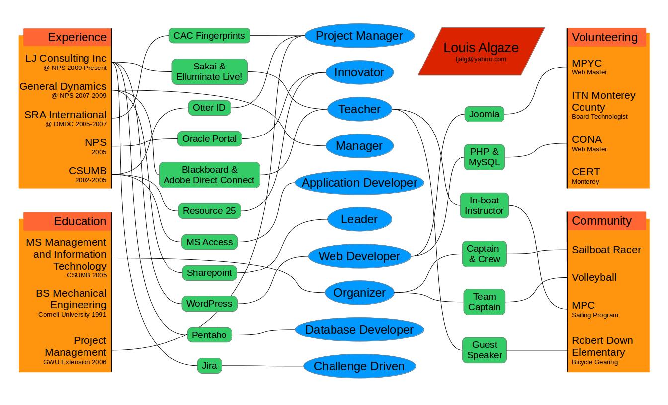 Algaze_diagram3