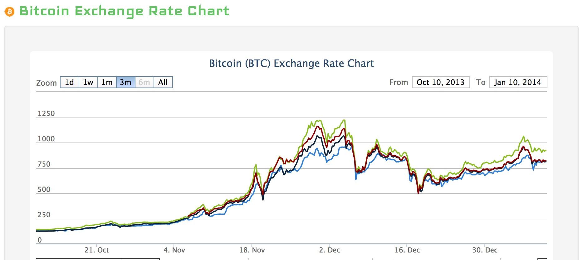 bitcoin wallet bank of america
