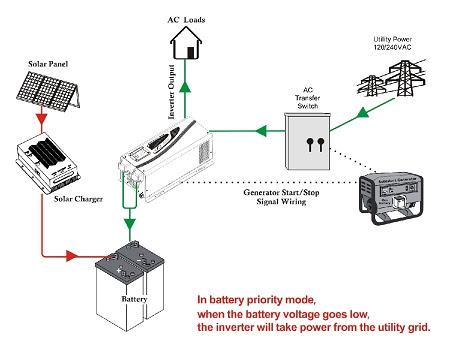Inverter 12v 5kw Pure Sine Wave Energetech Solar